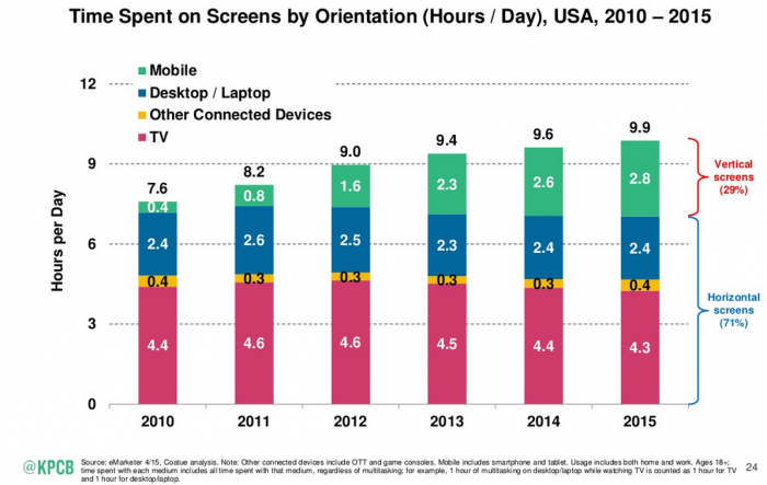 Mobile Time  Spent on Screens